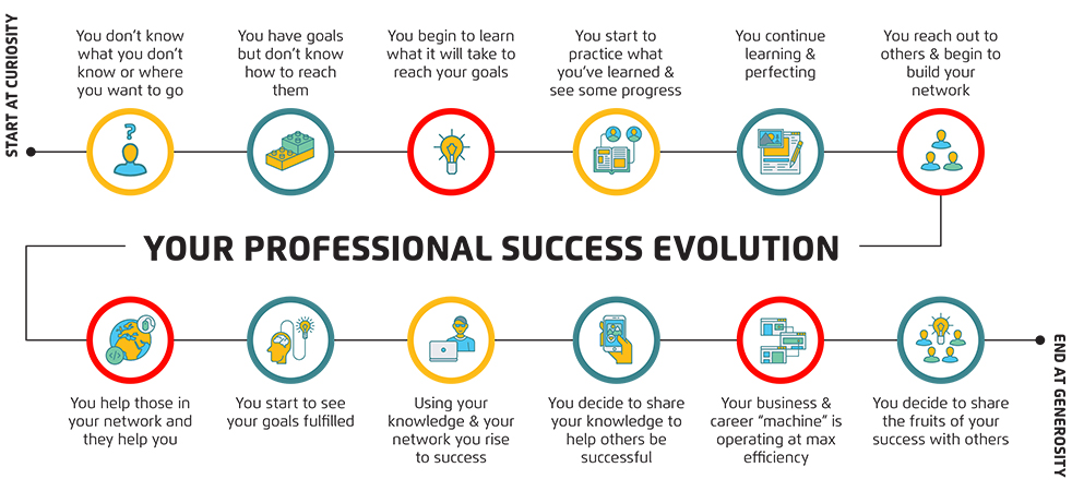 Professional Success Evolution v2